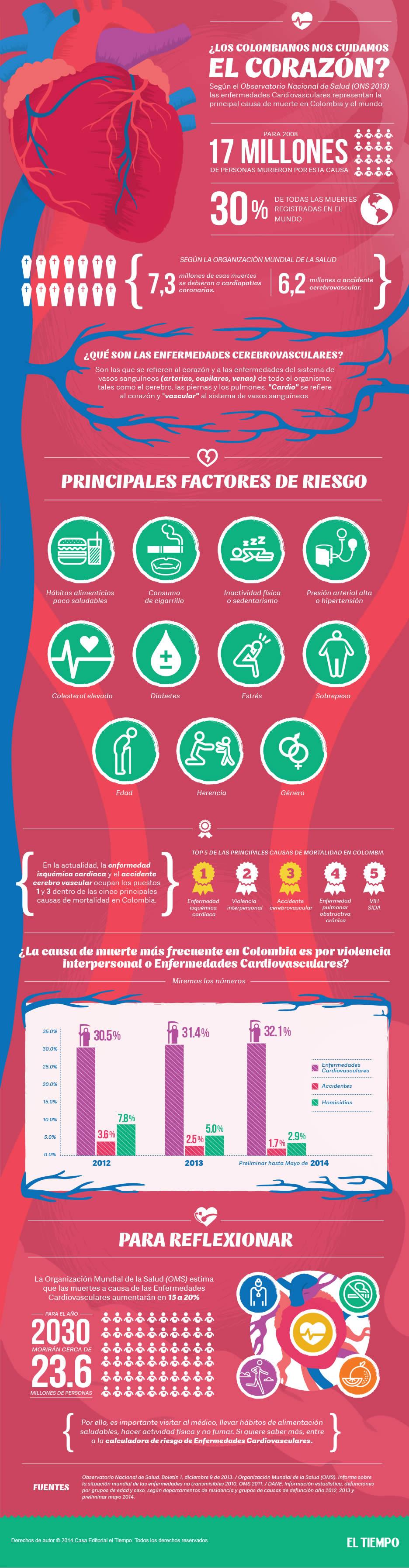 colombianos-colombia-corazon-cardiovascular-muerte-subita-salud-enfermedad