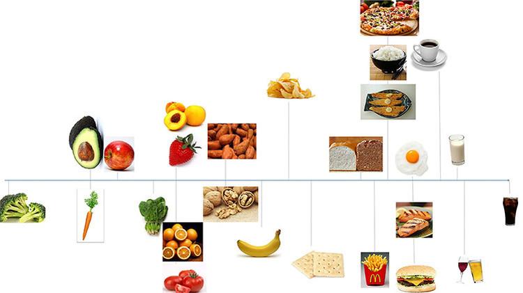 dieta-obesidad-ejercicio-comida-alimentacion-light-salud-bienestar-ingenieria-hospitalaria